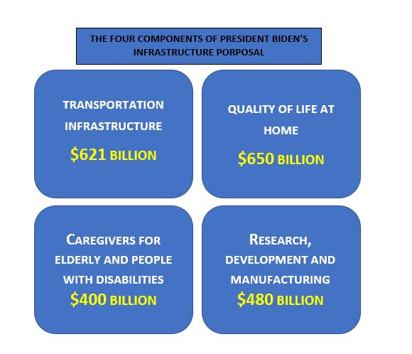 $2.15 Trillion: Thinking Big with Infrastructure to Achieve the American Dream